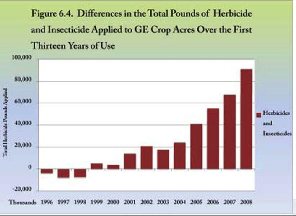 graphique epandages insecticide et herbicide sur des champs OGM