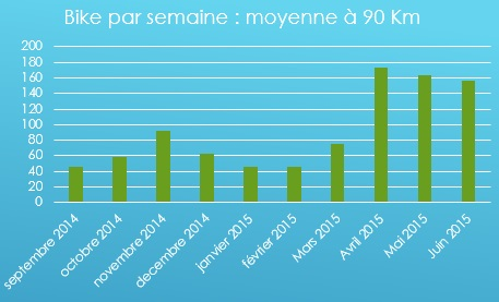 Bike par semaine Recap triathlon Crossfit methode minimaliste