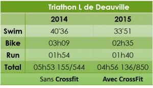 Half IronMan Deauville 2014 2015 avant Crossfit Après