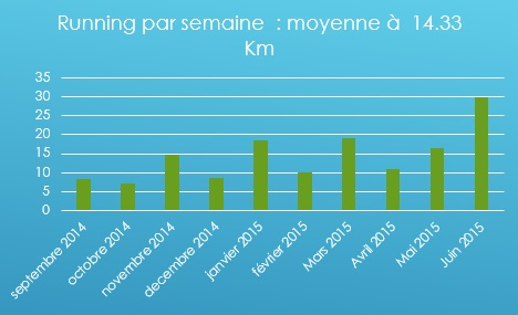 Running par semaine Recap triathlon Crossfit methode minimaliste
