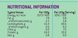 nutrition-proteine-aucun-interet