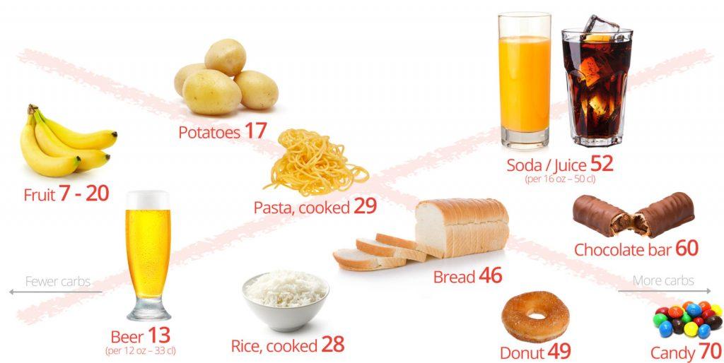 aliments-a-eviter-sain-regime