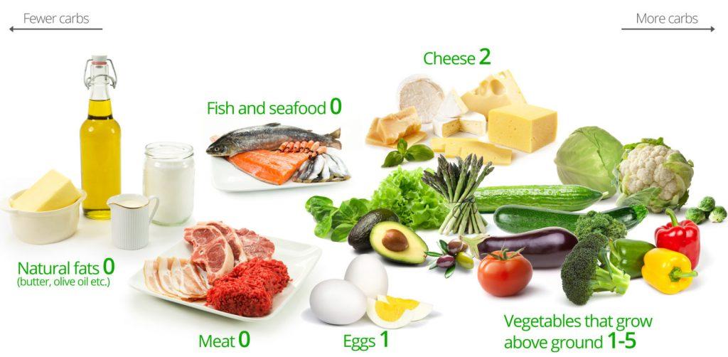 aliments-a-privilegier-sain-regime-regime-miracle
